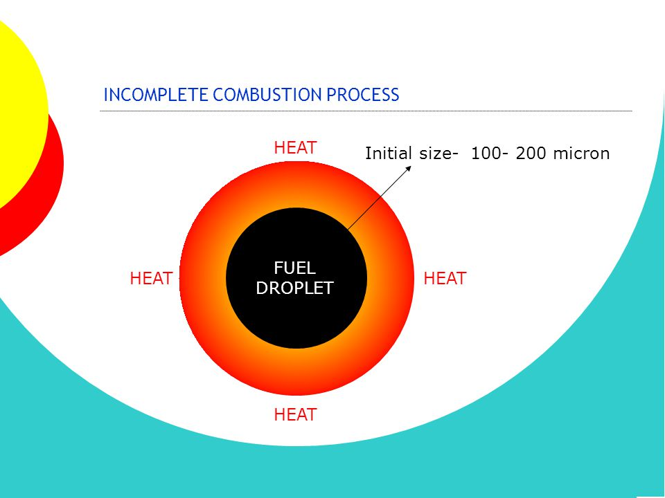 INCOMPLETE COMBUSTION PROCESS HEAT FUEL DROPLET Initial size- 100- 200 micron
