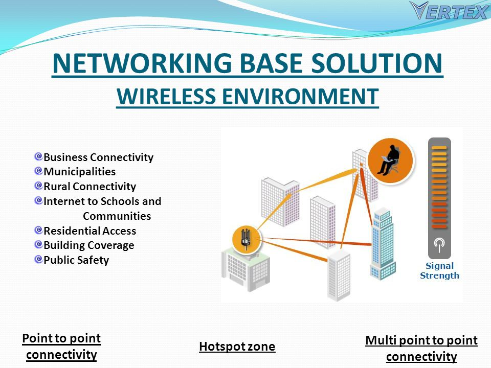 NETWORKING BASE SOLUTION WIRELESS ENVIRONMENT Point to point connectivity Multi point to point connectivity Hotspot zone Business Connectivity Municipalities Rural Connectivity Internet to Schools and Communities Residential Access Building Coverage Public Safety