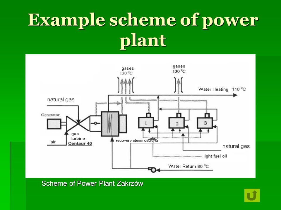 Example scheme of power plant Scheme of Power Plant Zakrzów