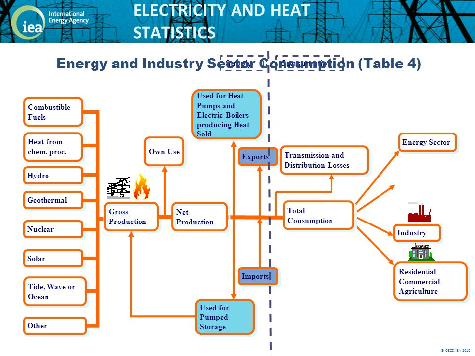 © OECD/IEA 2010 ELECTRICITY AND HEAT STATISTICS Gross Production Industry Residential Commercial Agriculture Own Use Total Consumption Net Production Imports Exports Used for Heat Pumps and Electric Boilers producing Heat Sold Used for Pumped Storage Transmission and Distribution Losses Hydro Solar Tide, Wave or Ocean Other Combustible Fuels Geothermal Nuclear Heat from chem.
