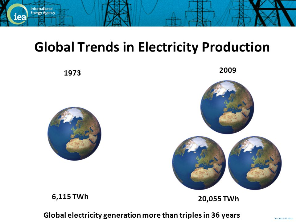 © OECD/IEA 2010 1973 6,115 TWh 2009 20,055 TWh Global electricity generation more than triples in 36 years Global Trends in Electricity Production
