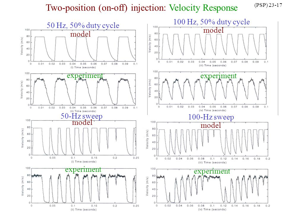 (PSP) 23-17 model experiment 100 Hz, 50% duty cycle Two-position (on-off) injection: Velocity Response model experiment 100-Hz sweep model experiment