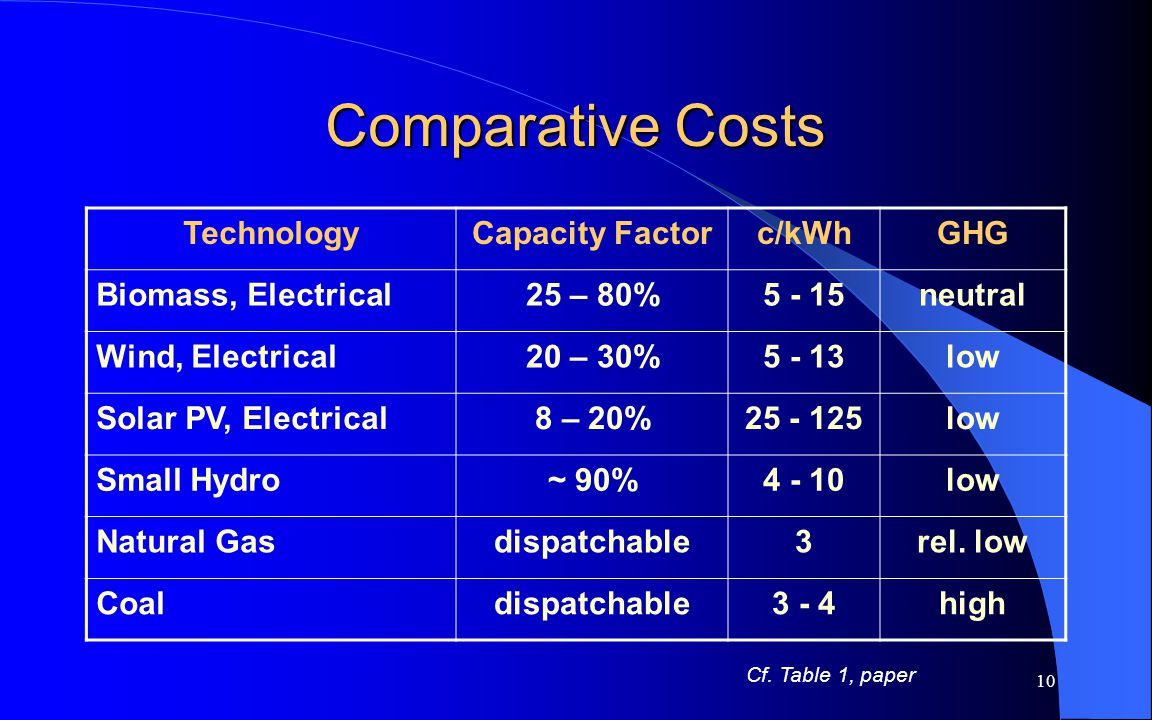 10 Comparative Costs TechnologyCapacity Factorc/kWhGHG Biomass, Electrical25 – 80%5 - 15neutral Wind, Electrical20 – 30%5 - 13low Solar PV, Electrical8 – 20%25 - 125low Small Hydro~ 90%4 - 10low Natural Gasdispatchable3rel.