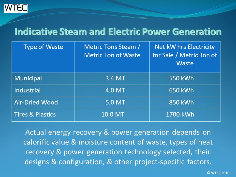 © WTEC 2010 Indicative Steam and Electric Power Generation Type of WasteMetric Tons Steam / Metric Ton of Waste Net kW hrs Electricity for Sale / Metric Ton of Waste Municipal 3.4 MT 550 kWh Industrial 4.0 MT 650 kWh Air-Dried Wood 5.0 MT 850 kWh Tires & Plastics 10.0 MT 1700 kWh Actual energy recovery & power generation depends on calorific value & moisture content of waste, types of heat recovery & power generation technology selected, their designs & configuration, & other project-specific factors.