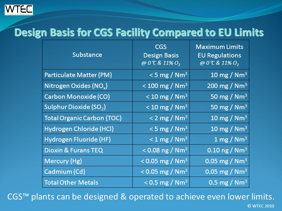 © WTEC 2010 Design Basis for CGS Facility Compared to EU Limits CGS plants can be designed & operated to achieve even lower limits.