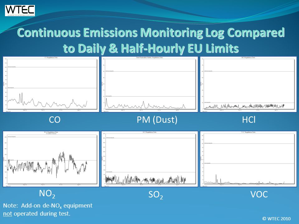 © WTEC 2010 Continuous Emissions Monitoring Log Compared to Daily & Half-Hourly EU Limits CO PM (Dust) HCl NO 2 Note: Add-on de-NO x equipment not ope