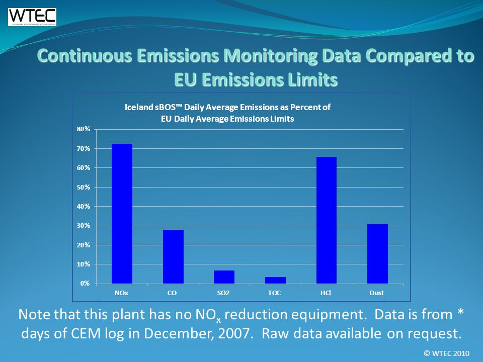 © WTEC 2010 Continuous Emissions Monitoring Data Compared to EU Emissions Limits Note that this plant has no NO x reduction equipment. Data is from *