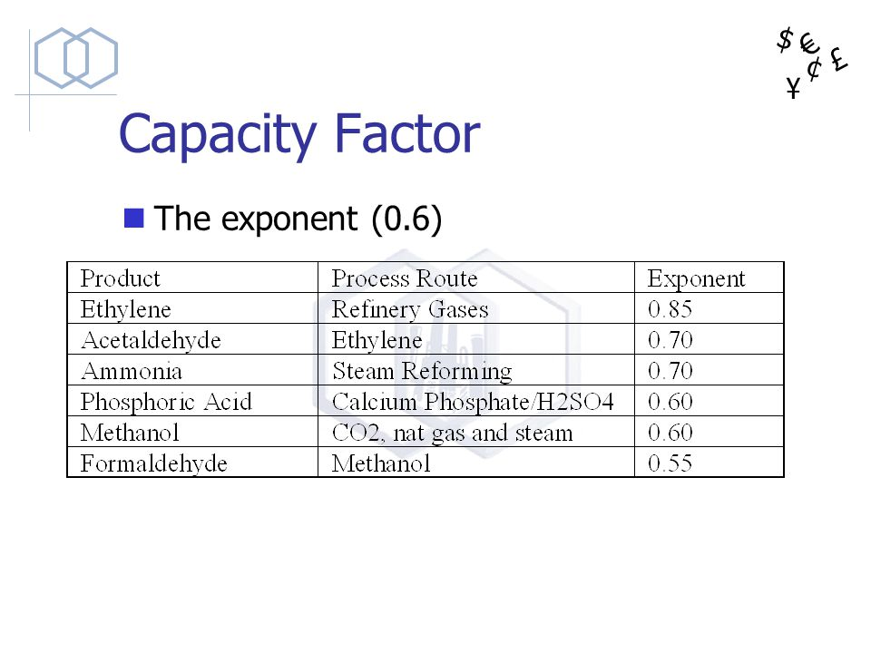 $ ¥ £ ¢ Capacity Factor The exponent (0.6)