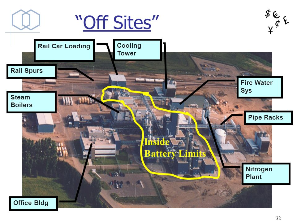 $ ¥ £ ¢ Off Sites Rail Spurs Office Bldg Pipe Racks Cooling Tower Rail Car Loading Steam Boilers Fire Water Sys Nitrogen Plant Inside Battery Limits 3