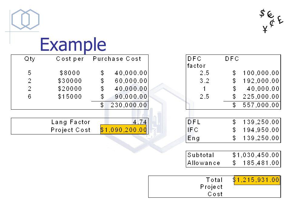 $ ¥ £ ¢ Example