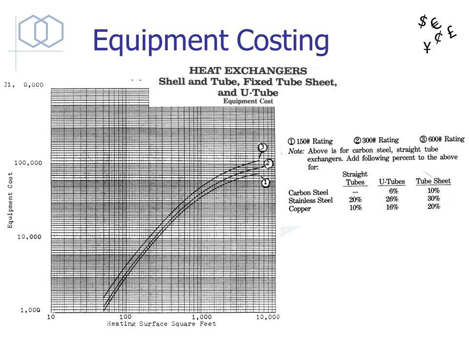 $ ¥ £ ¢ Equipment Costing