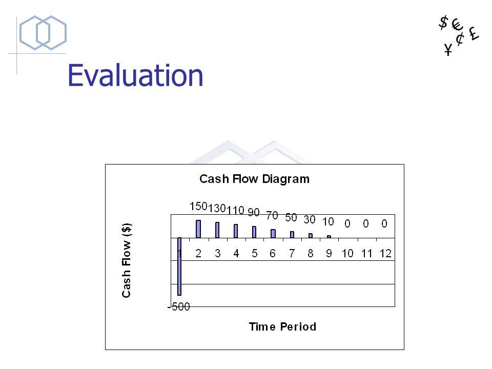 $ ¥ £ ¢ Evaluation