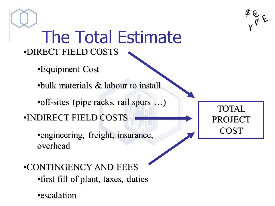 $ ¥ £ ¢ The Total Estimate Equipment CostEquipment Cost bulk materials & labour to installbulk materials & labour to install off-sites (pipe racks, ra