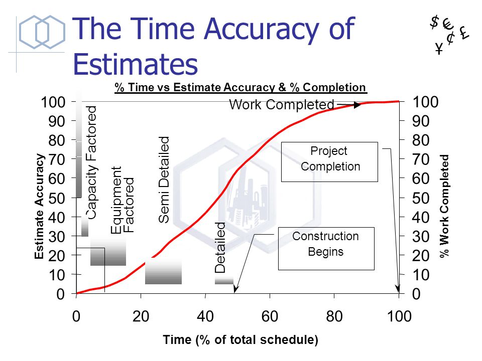 $ ¥ £ ¢ The Time Accuracy of Estimates % Time vs Estimate Accuracy & % Completion 0 10 20 30 40 50 60 70 80 90 100 020406080100 Time (% of total sched
