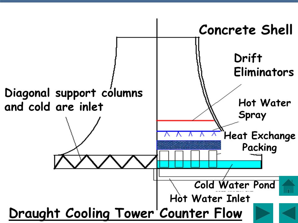 The warm water from the condensers is circulated through the cooling towers, where it is sprayed over a packing in the base of the tower and cooled by the upward draft of air.