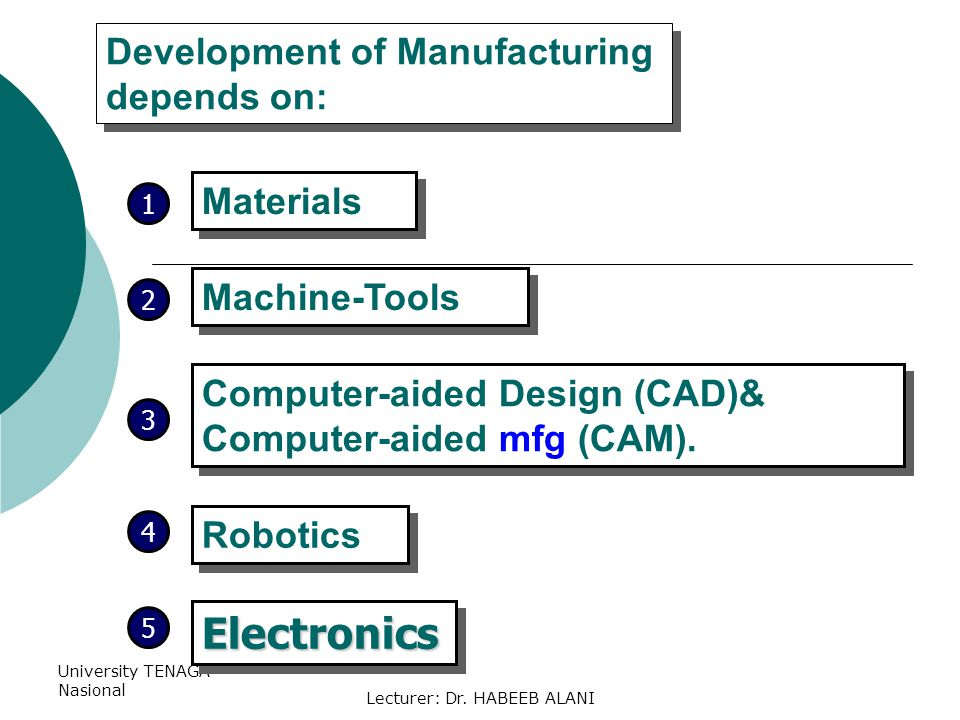 University TENAGA Nasional Lecturer: Dr. HABEEB ALANI Materials Development of Manufacturing depends on: Machine-Tools Computer-aided Design (CAD)& Co