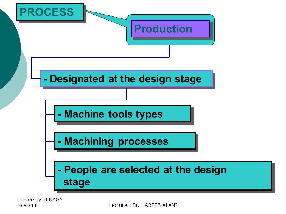 University TENAGA NasionalLecturer: Dr. HABEEB ALANI - Designated at the design stage - Machine tools types PROCESS Production - Machining processes -