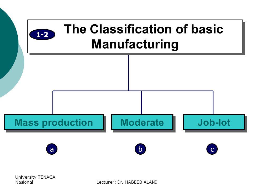 University TENAGA NasionalLecturer: Dr. HABEEB ALANI The Classification of basic Manufacturing Mass production 1-2 Moderate Job-lot abc