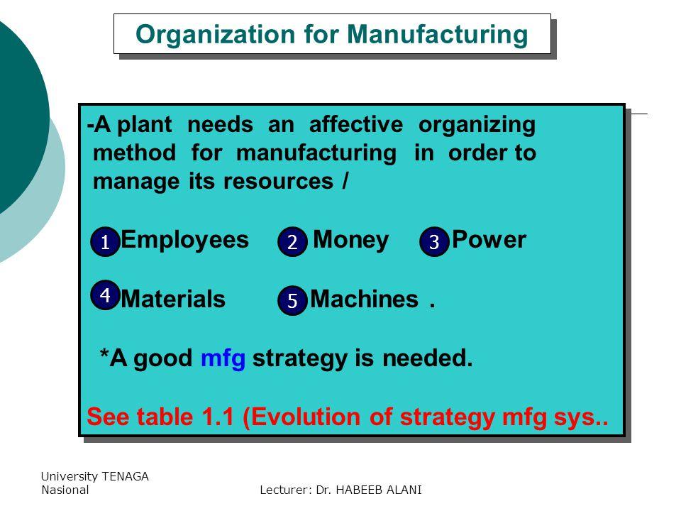 University TENAGA NasionalLecturer: Dr. HABEEB ALANI Organization for Manufacturing -A plant needs an affective organizing method for manufacturing in