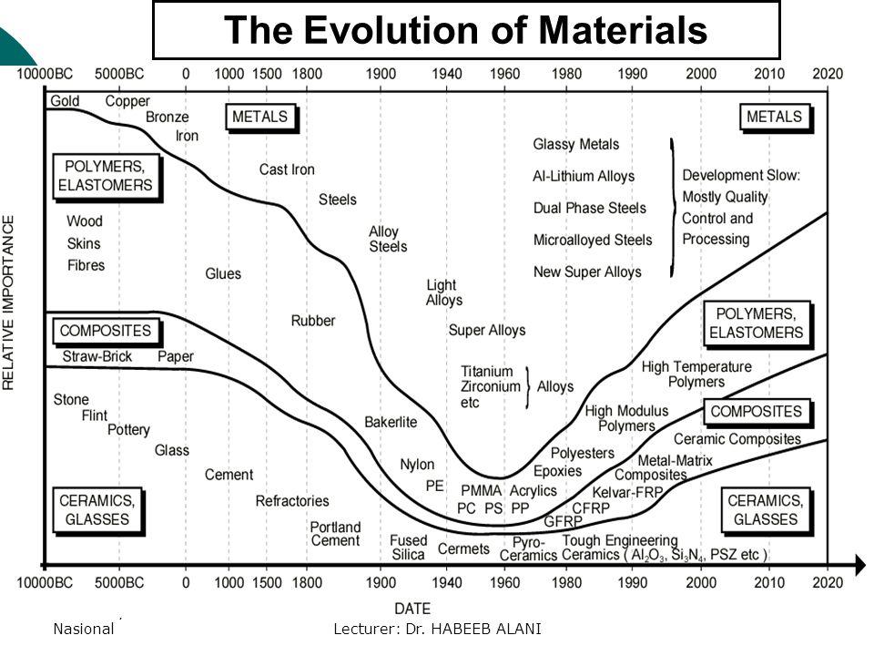 University TENAGA NasionalLecturer: Dr. HABEEB ALANI The Evolution of Materials