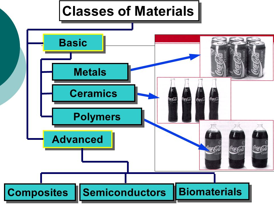 University TENAGA NasionalLecturer: HABEEB ALANI Classes of Materials Basic Metals Ceramics Polymers Advanced Composites Semiconductors Biomaterials