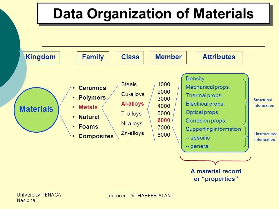 University TENAGA Nasional Lecturer: Dr. HABEEB ALANI KingdomFamilyClassAttributesMember Ceramics Polymers Metals Natural Foams Composites Steels Cu-a