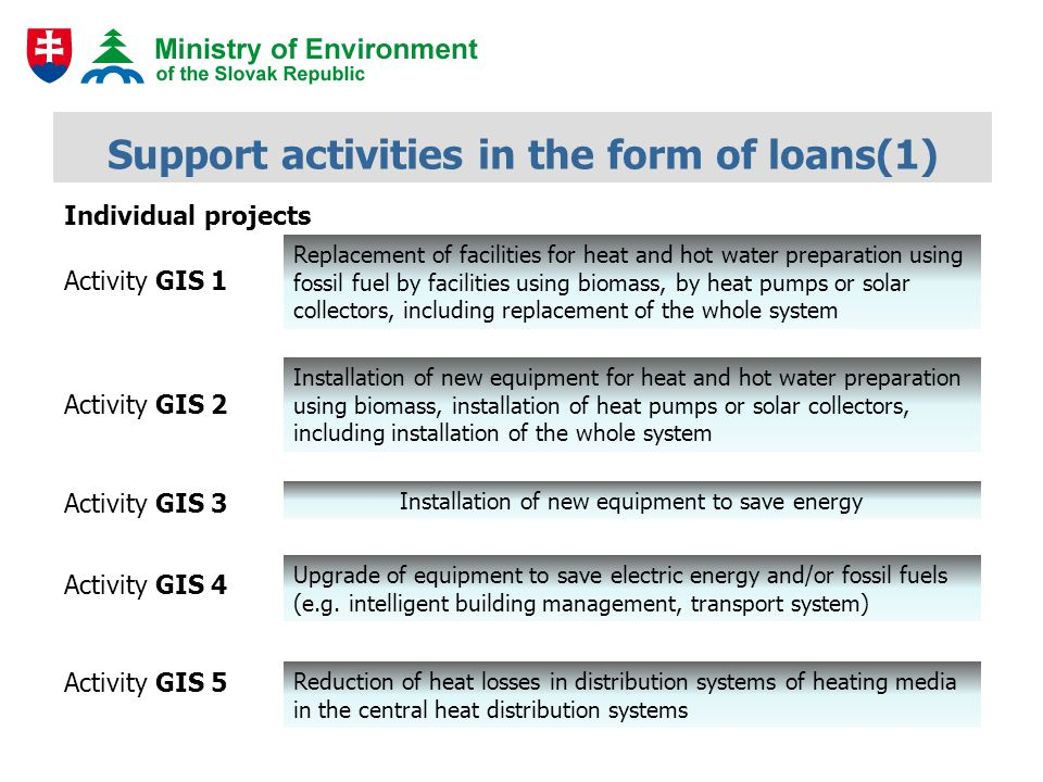 Support activities in the form of loans (2) Improvement of energy efficiency in buildings Purchase of electromobiles Individual projects The program to improve energy efficiency in buildings Activity GIS 6 Activity GIS 7 Activity GIS 8 Programs
