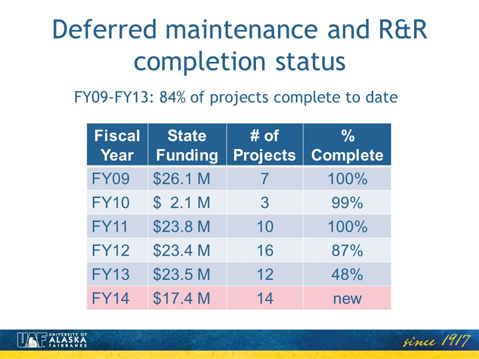 Deferred maintenance and R&R completion status FY09-FY13: 84% of projects complete to date Fiscal Year State Funding # of Projects % Complete FY09$26.