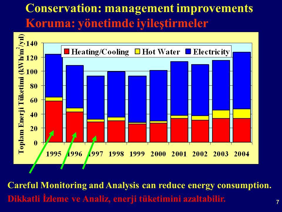 7 Conservation: management improvements Koruma: yönetimde iyileştirmeler Careful Monitoring and Analysis can reduce energy consumption.