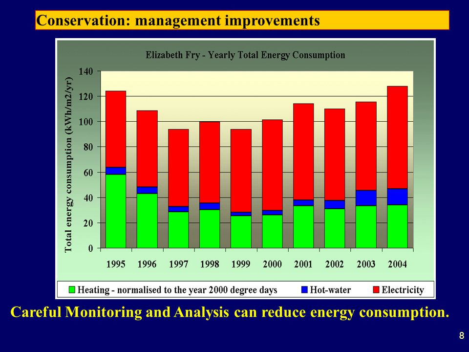Good Management has reduced Energy Requirements 800 350 Space Heating Consumption reduced by 57% kWh/ 19