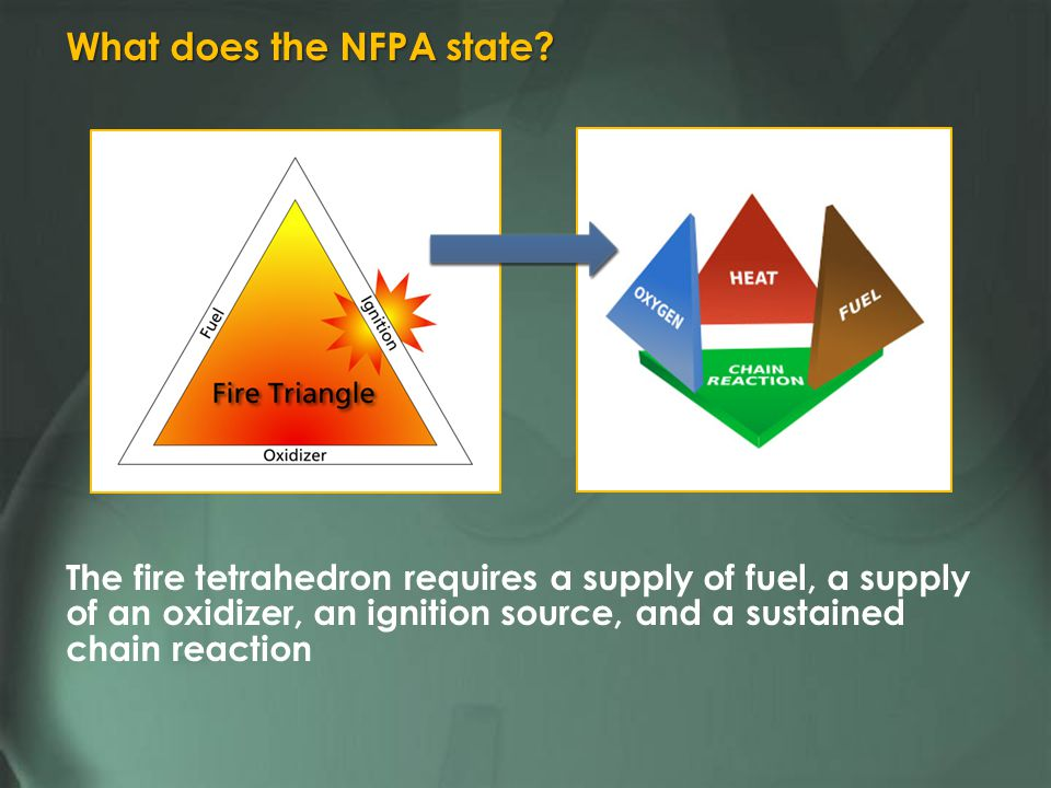 The fire tetrahedron requires a supply of fuel, a supply of an oxidizer, an ignition source, and a sustained chain reaction What does the NFPA state