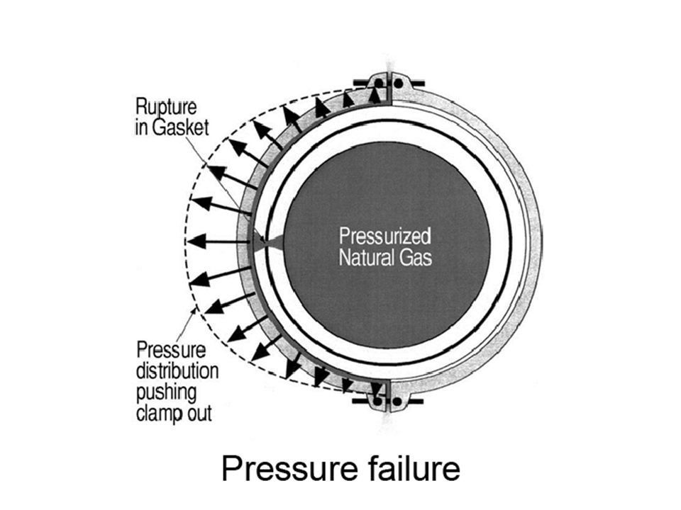 Gasket rupturePressure failure Case study 1: Details of head-cover failure Clamping mechanism Normal forces on clamp