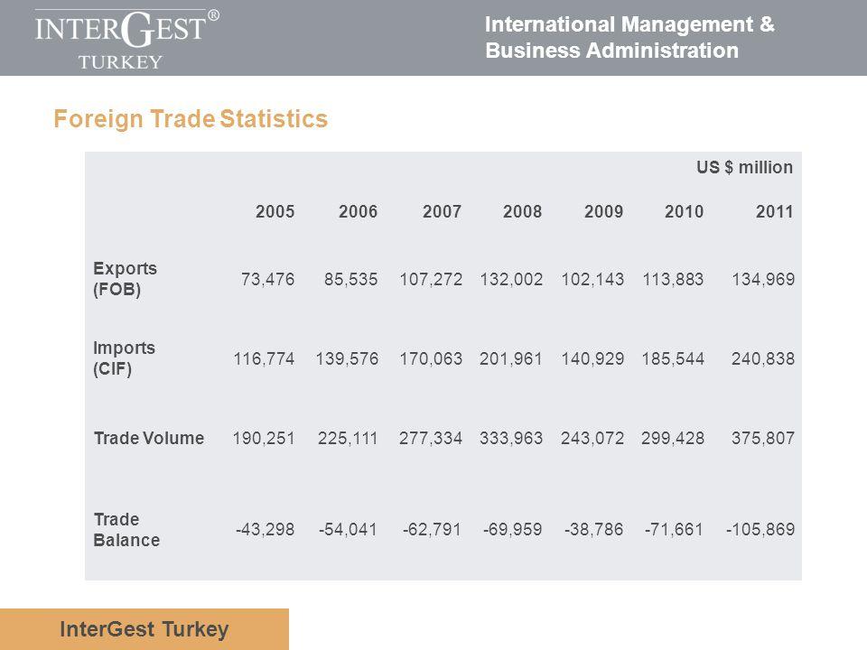 InterGest Turkey International Management & Business Administration US $ million 2005200620072008200920102011 Exports (FOB) 73,47685,535107,272132,002
