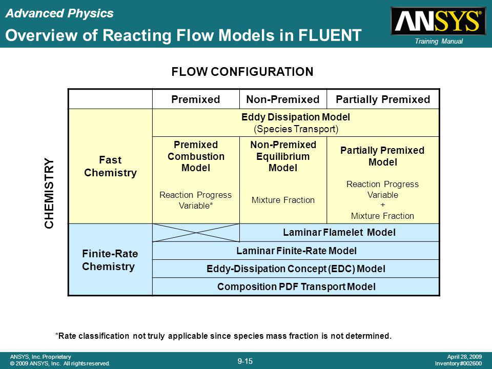 Advanced Physics 9-15 ANSYS, Inc. Proprietary © 2009 ANSYS, Inc. All rights reserved. April 28, 2009 Inventory #002600 Training Manual *Rate classific