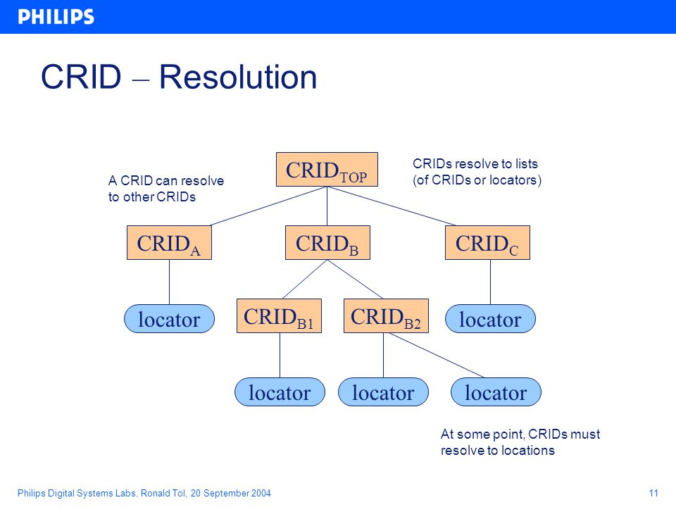 Philips Digital Systems Labs, Ronald Tol, 20 September 200411 CRID – Resolution CRID TOP locator CRID A CRID B CRID C CRID B1 CRID B2 locator A CRID can resolve to other CRIDs At some point, CRIDs must resolve to locations CRIDs resolve to lists (of CRIDs or locators)