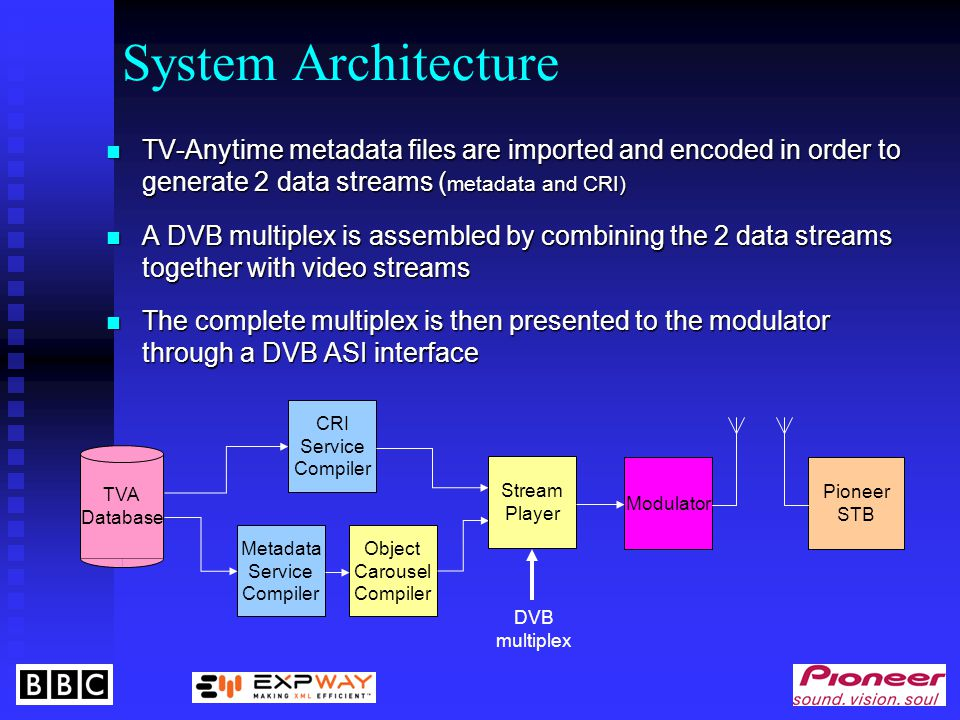 Modulator DVB multiplex Object Carousel Compiler CRI Service Compiler Metadata Service Compiler TVA Database Stream Player Pioneer STB TV-Anytime metadata files are imported and encoded in order to generate 2 data streams ( metadata and CRI) TV-Anytime metadata files are imported and encoded in order to generate 2 data streams ( metadata and CRI) A DVB multiplex is assembled by combining the 2 data streams together with video streams A DVB multiplex is assembled by combining the 2 data streams together with video streams The complete multiplex is then presented to the modulator through a DVB ASI interface The complete multiplex is then presented to the modulator through a DVB ASI interface System Architecture