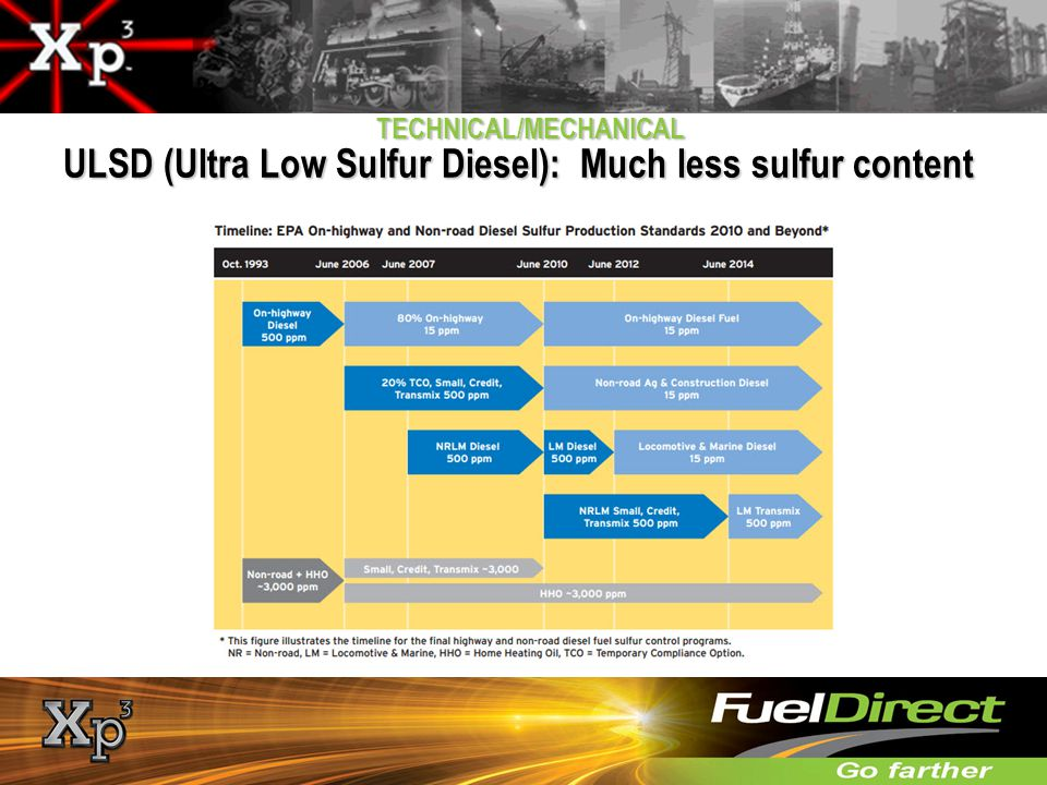 TECHNICAL/MECHANICAL ULSD (Ultra Low Sulfur Diesel): Much less sulfur content