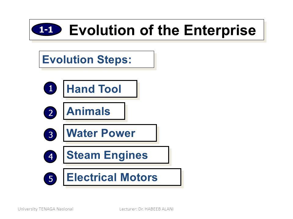 University TENAGA NasionalLecturer: Dr. HABEEB ALANI Evolution of the Enterprise Evolution Steps: Hand Tool Animals Water Power Steam Engines Electric