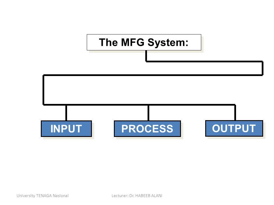 University TENAGA NasionalLecturer: Dr. HABEEB ALANI The MFG System: INPUT PROCESS OUTPUT