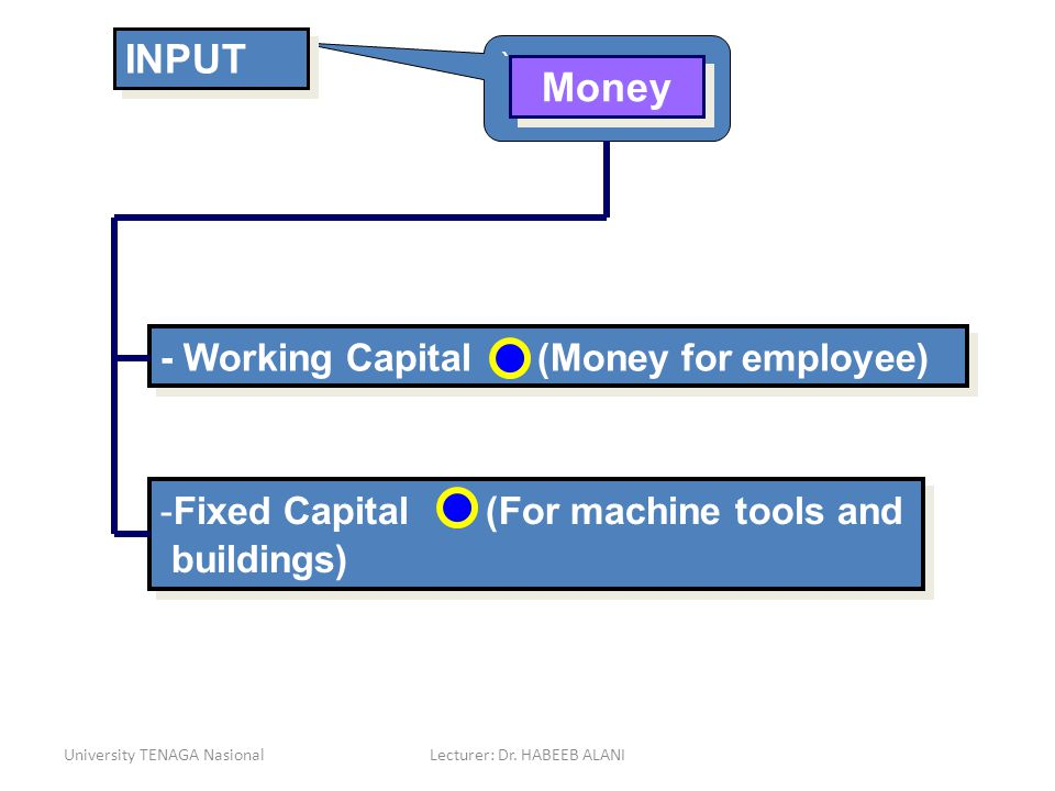 University TENAGA NasionalLecturer: Dr. HABEEB ALANI ` Money - Working Capital (Money for employee) -Fixed Capital (For machine tools and buildings) I