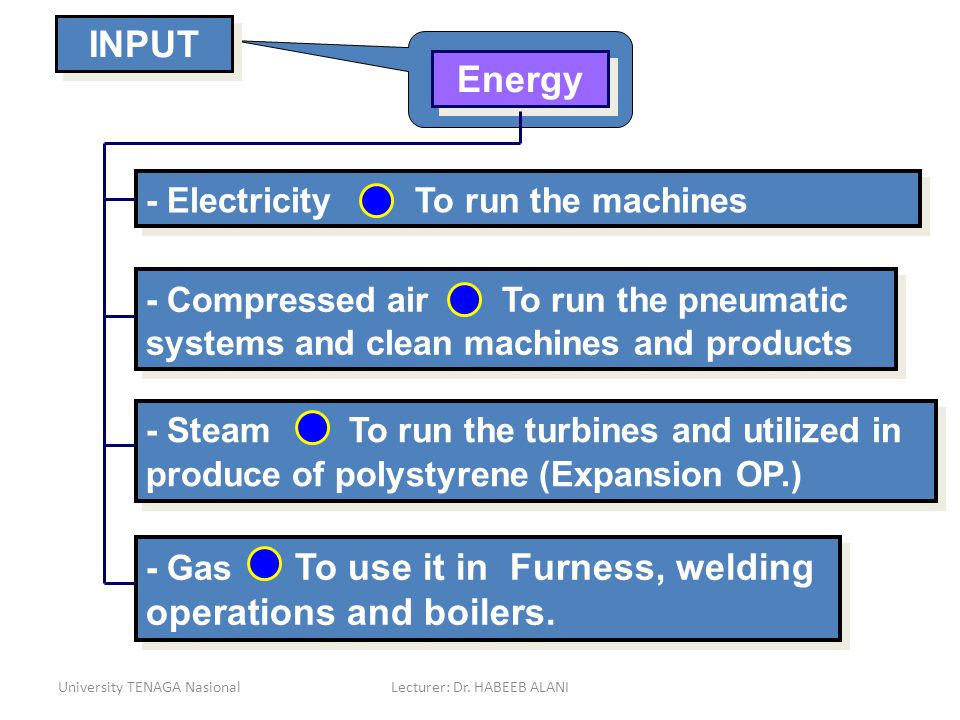 University TENAGA NasionalLecturer: Dr. HABEEB ALANI Energy - Electricity To run the machines - Compressed air To run the pneumatic systems and clean