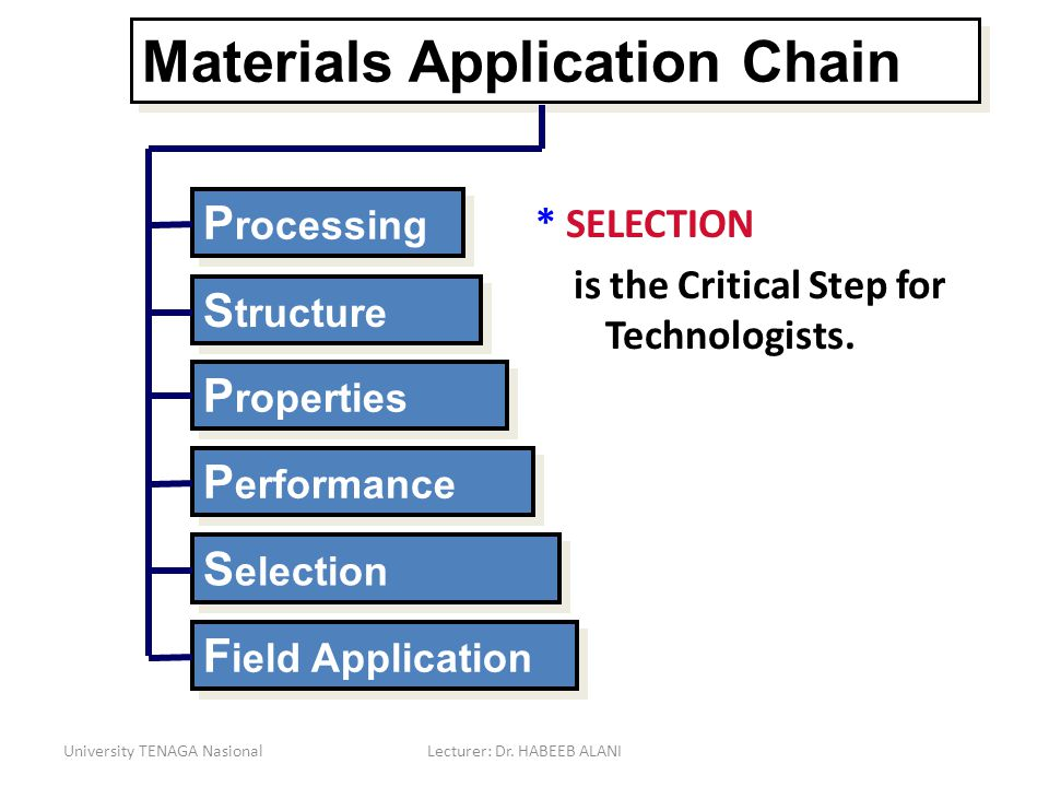University TENAGA NasionalLecturer: Dr. HABEEB ALANI Materials Application Chain P rocessing S tructure P roperties P erformance S election F ield App