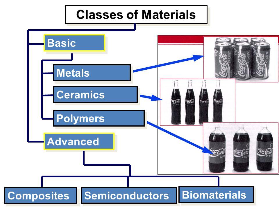 University TENAGA NasionalLecturer: Dr. HABEEB ALANI Classes of Materials Basic Metals Ceramics Polymers Advanced Composites Semiconductors Biomateria