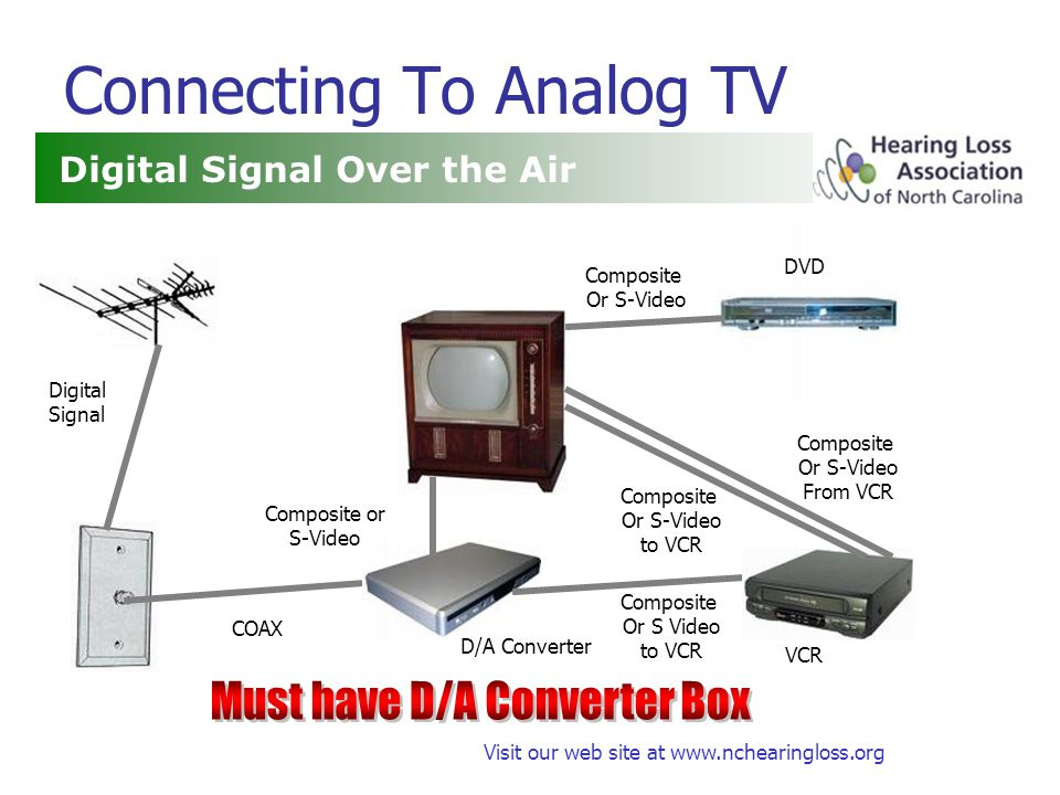 Visit our web site at www.nchearingloss.org Connecting To Analog TV Digital Signal Over the Air COAX Composite Or S-Video Composite Or S-Video From VCR DVD VCR D/A Converter Digital Signal Composite or S-Video Composite Or S-Video to VCR Composite Or S Video to VCR