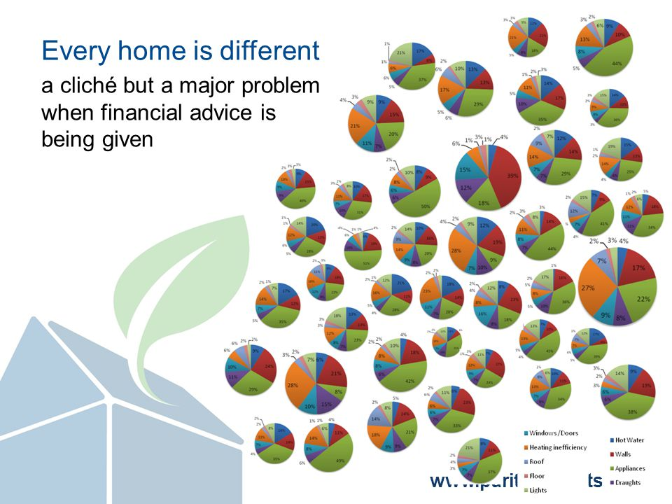 www.parityprojects.com What we learnt Every home really is different Customers like having an independent advisor 3 people bumbling around a house gets a bit crowded Benchmarking tools (RdSAP and SAP) are not suitable for giving detailed recommendations and in particular financial advice Getting everything done in one visit would be hard and probably not desirable