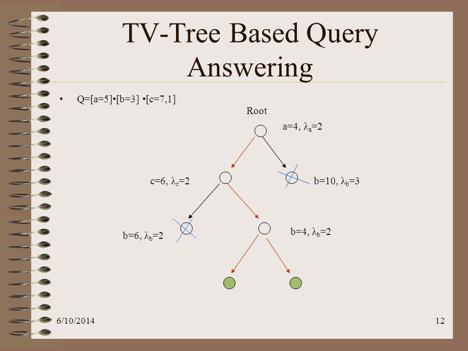 6/10/201412 TV-Tree Based Query Answering Q=[a=5][b=3] [c=7,1] a=4, λ a =2 b=10, λ b =3c=6, λ c =2 b=6, λ b =2 b=4, λ b =2 Root