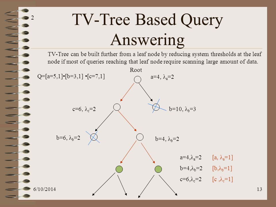 6/10/201413 TV-Tree Based Query Answering a=4, λ a =2 b=10, λ b =3c=6, λ c =2 b=6, λ b =2 b=4, λ b =2 TV-Tree can be built further from a leaf node by reducing system thresholds at the leaf node if most of queries reaching that leaf node require scanning large amount of data.