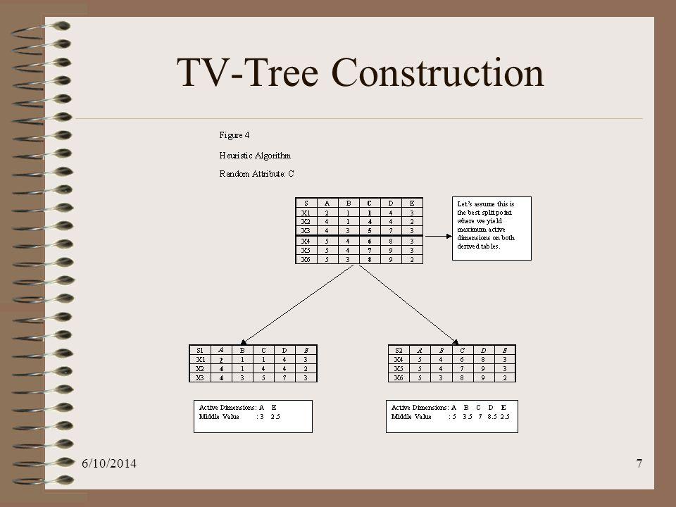 6/10/20148 TV-Tree Construction