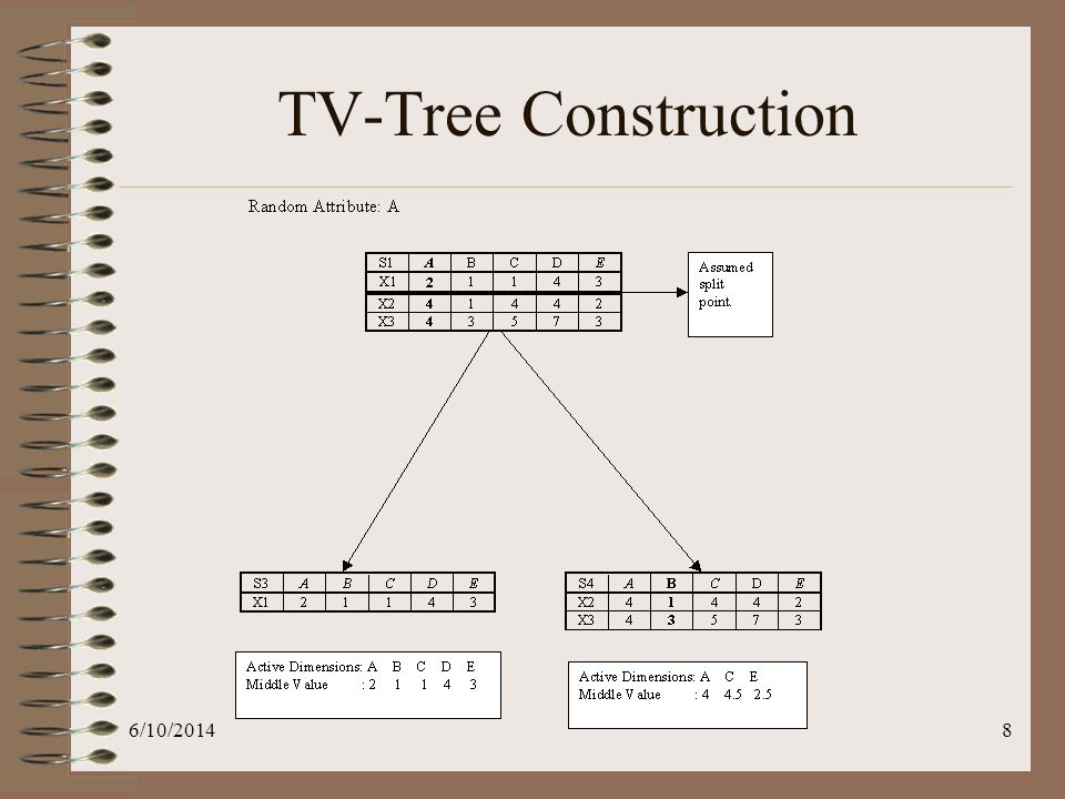 6/10/20149 TV-Tree Construction