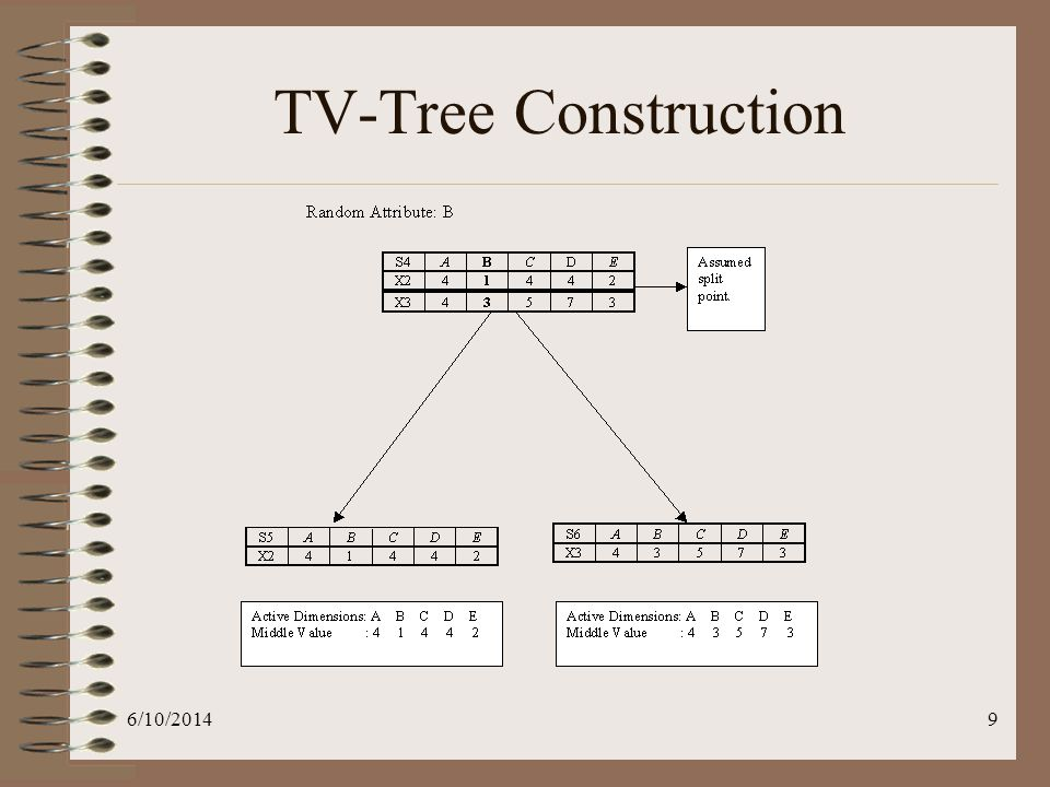 6/10/201410 Non-Heuristic TV-Tree Construction Non-Heuristic method Search through all attributes in A to look for the best split point for S to decompose it into S 1 and S 2 in a way to maximize the overall number of active dimensions in S 1, S 2 additionally assuming that {S 1, S 2 } is a well-balanced set.